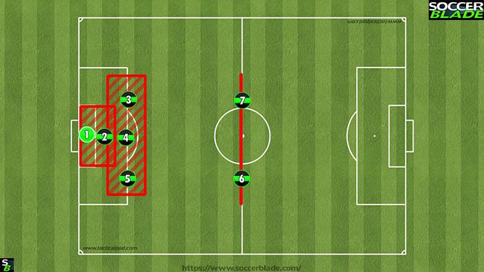 132 defense Under 10's (Best 7 v 7 Soccer Formations)