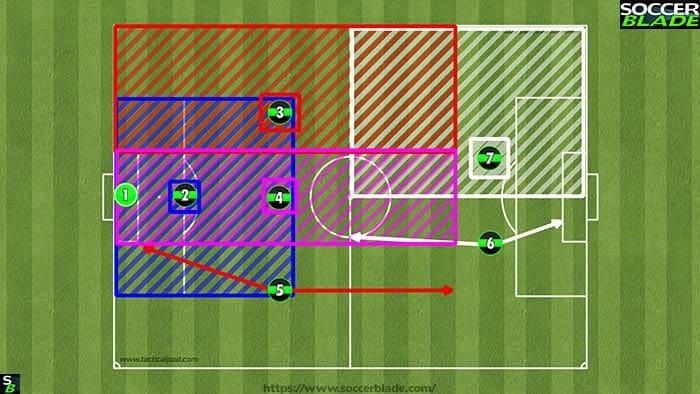 132 positions Under 10's (Best 7 v 7 Soccer Formations)