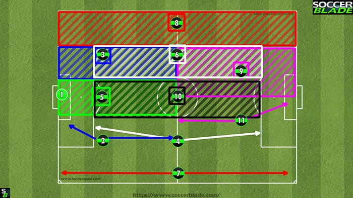 Best 11 v 11 Soccer Formations, Positions & Systems | 24 | Training
