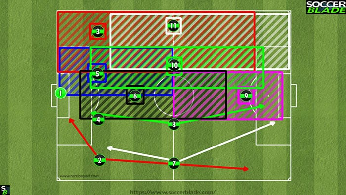 Best 11 v 11 Soccer Formations, Positions & Systems | 14 | Training
