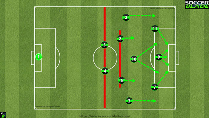 Best 11 v 11 Soccer Formations, Positions & Systems | 21 | Training