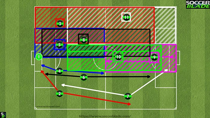 Best 11 v 11 Soccer Formations, Positions & Systems | 19 | Training