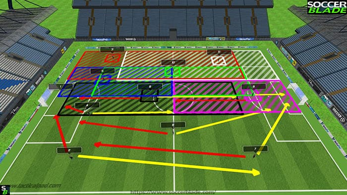 Best 11 v 11 Soccer Formations, Positions & Systems | 9 | Training