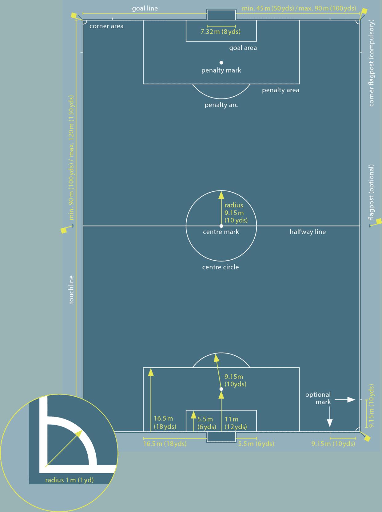 Soccer field Dimensions - International Match