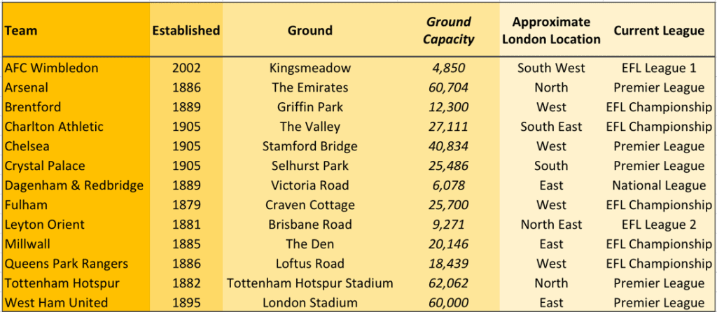 ○ How Many Soccer Teams are in London? ○ soccer clubs in london